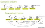 economie-lineaire-vs-economie-circulaire