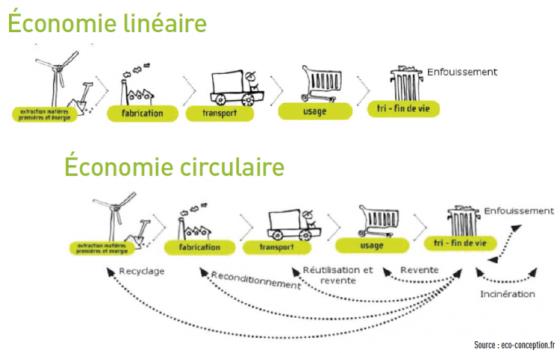 economie-lineaire-vs.-economie-circulaire